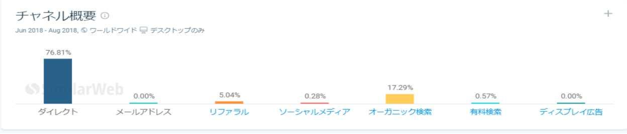 らんぷ牛田店シェア率